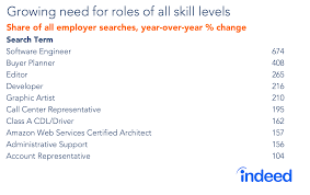 Resumes Search Terms Employers Search For In Candidate Resumes Indeed