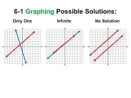 2 6 1 graphing possible solutions only one infinite no solution