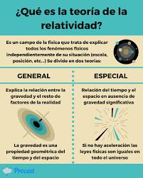 Teoría de la relatividad [Qué es y consecuencias] - Procest