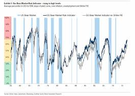 Goldman\u0027s Bear Market Indicator Shows Crash Dead Ahead, Asks ...