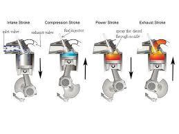 working of 4 stroke diesel engine auto technology