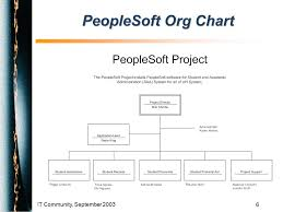 Peoplesoft Organizational Chart Peoplesoft Saa Project Bob Shortle Project Director