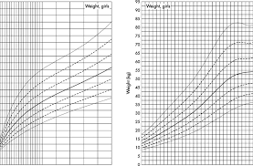 Down Syndrome Weight Chart Growth Charts For Weight Mean Sds Of Girls With Downs