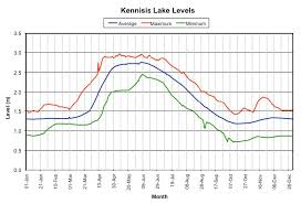 Ca Reservoir Levels Chart Water Levels Kennisis Lake Cottage Owners Association