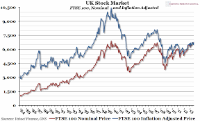 Chart Of The Week Week 8 2014 Uk Stock Market Economic