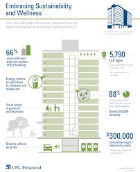 lpl financial san diego. LPL Financial Building Infographic Lpl San Diego