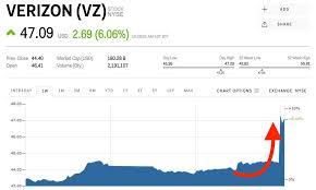 Verizon Share Price Chart Vz Stock Verizon Stock Price Today Markets Insider