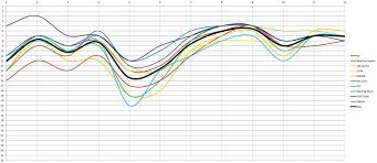 Viking Hierarchy Chart Minnesota Vikings Power Rankings Roundup Week 12 Daily