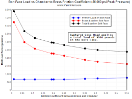 Rifle Chamber Finish Friction Effects On Bolt Load And