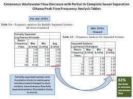 basement drainage design. Drainage Design Standard Urban Basement Flood Risks I\u0026I Ottawa