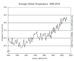 Average Global Temperature By Year Chart Eco Economy Indicators Warmest Decade On Record Brings