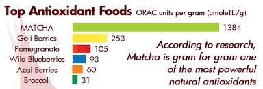 65 Particular Antioxidant Comparison Chart