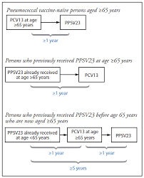 Intervals Between Pcv13 And Ppsv23 Vaccines Recommendations