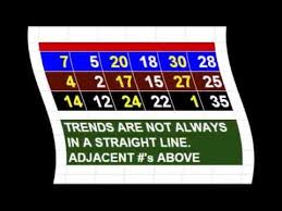 Play Whe Chart Meanings Playwhe Trends 22 Youtube