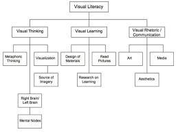 Visual Literacy Definitions Visual Rhetoric Overview Purdue Writing Lab
