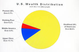 Income Distribution Pie Chart Whoowns What In America