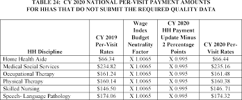 Federal Register Medicare And Medicaid Programs Cy 2020