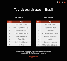 amid recession local job searching apps are top used