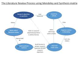 Literature Review Matrix Sample Literature Review Process With Mendeley And Synthesis Matrix