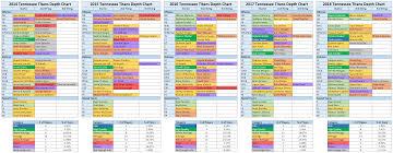 Titans Depth Chart Past 5 Years Tennesseetitans