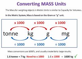 Measures Of Capacity Chart Converting Metric Units Passys World Of Mathematics