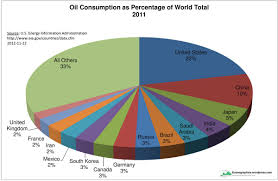Oil Consumption Chart Oil Consumption Oil And Water Do Mix