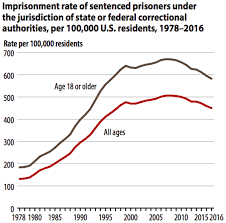 The Us Prison Population Fell In 2016 For The 3rd Year In