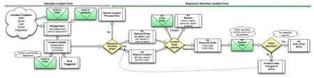 Incident Management Flow Chart 41 Detailed Itil Service Desk Process Flow Diagram