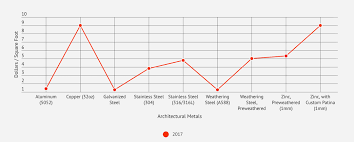 Relative Price Comparison Chart For Architectural Metals