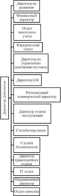 Анализ деятельности компании Пятерочка и Северо Западного  Рисунок 6 Организационная структура Северо Западного Дивизиона