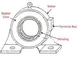 difference between stator rotor with