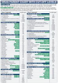 Level Of Drugs Chart 6 Panel Drug Test Dip Identify Diagnostics Clia Waived