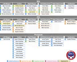 The Updated Montreal Canadiens Organizational Depth Chart