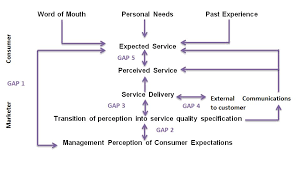 Gap Analysis - Reasons For 5 Gaps In Service - Bba Mantra