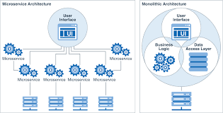Learn About The Microservices Architecture