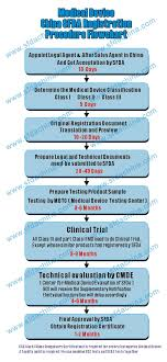 Phase 3 Clinical Trial Flow Chart Medical Device Sfda Registration Procedrue Flow Chart China