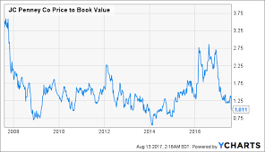 Jcpenney Stock Price Chart J C Penney Trading At Book Value J C Penney Company