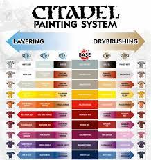 Terminus Est Citadel Painting Chart