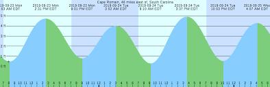 South Freeport Tide Chart Cape Romain 46 Miles East Of South Carolina Tide Chart
