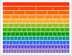 Logical Fractions Chart To 100 Subtraction And Equivalent