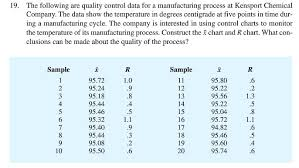 Control Charts In Manufacturing Solved 19 The Following Arc Quality Control Data For A M