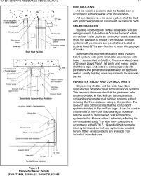 Gypsum Association Fire Resistance Design Manual Ga 600 Ga Fire Resistance Design Manual Pdf Free Download
