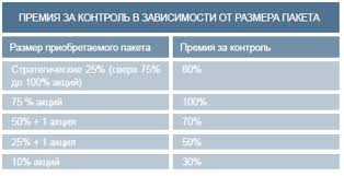 О подходах к оценке премии за контрольный пакет акций О подходах к оценке премии за контрольный пакет акций