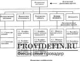 Метод финансовых коэффициентов ru Финансовый  Метод финансовых коэффициентов