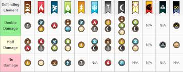 Dragon City Element Chart Strengh And Weaknes Dragon City Strengh And Weakness