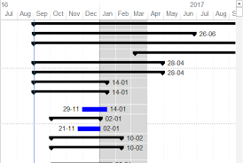 Ms Project Gannt Chart How To Highlight A Time Period In Gantt Chart In Microsoft