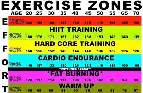 Aerobic Heart Rate Chart Whats Your Maximum Heart Rate And Why Does It Matter Ax