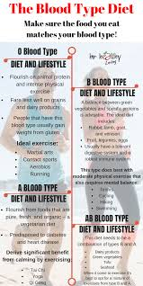 Your Blood Type Online Charts Collection