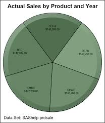 Pie Charts Redux Graphically Speaking