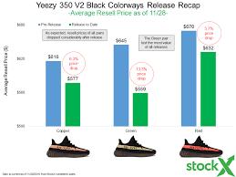 Adidas Yeezy 350 V2 Black Resell Recap Stockx News
